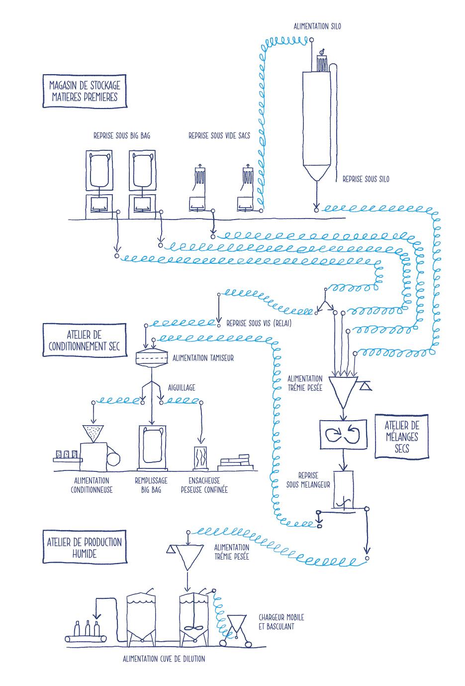 Schéma sur le transport de poudre alimentaire par vis mécanique flexible